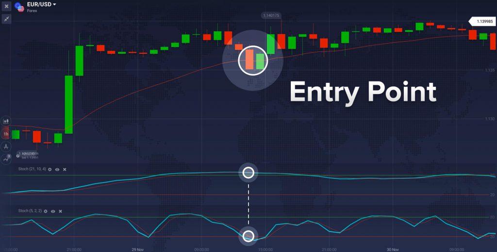 Trader avec la double stratégie stochastique