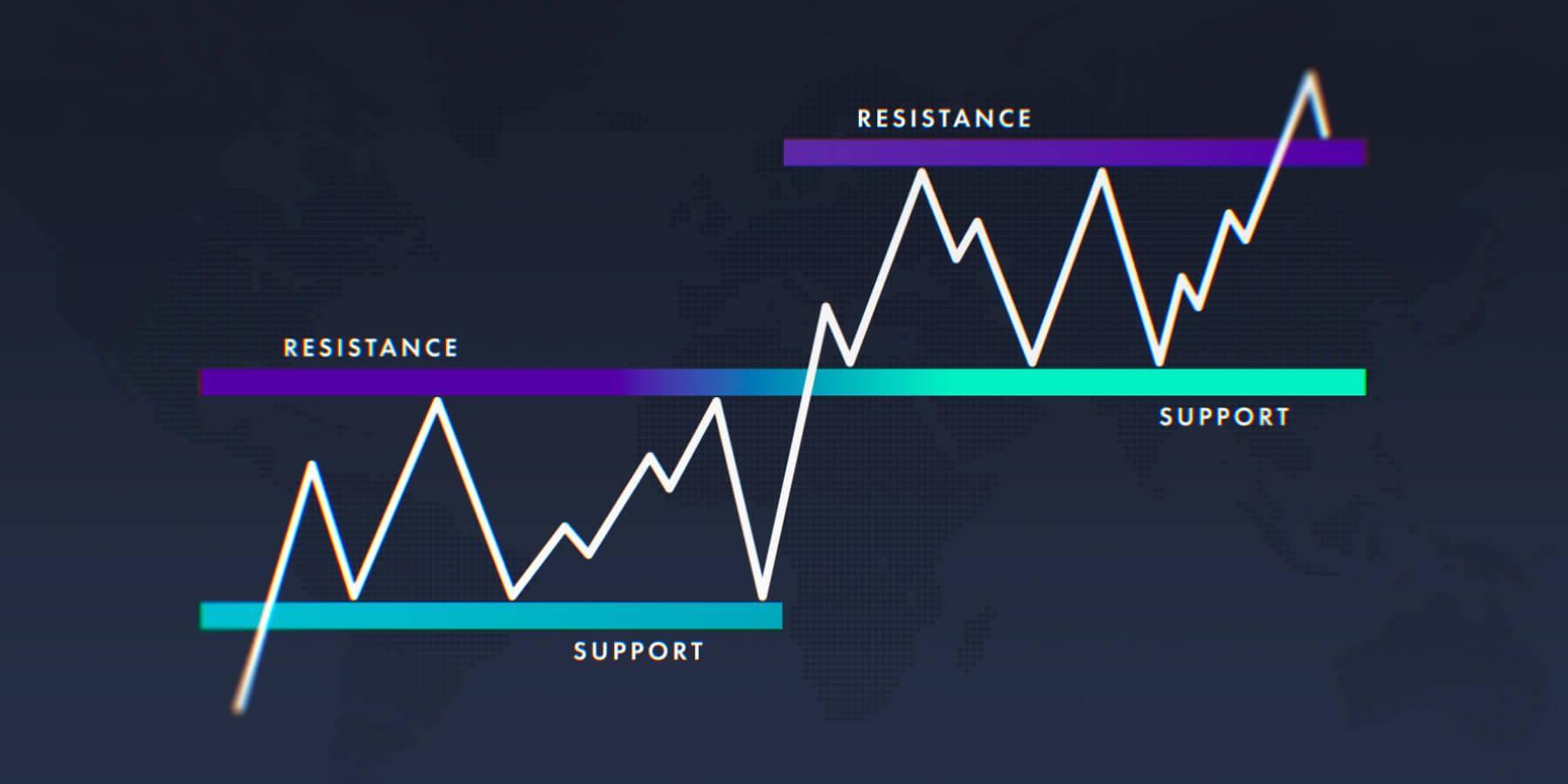 Wie man Unterstutzung und Widerstand in Binanz zieht