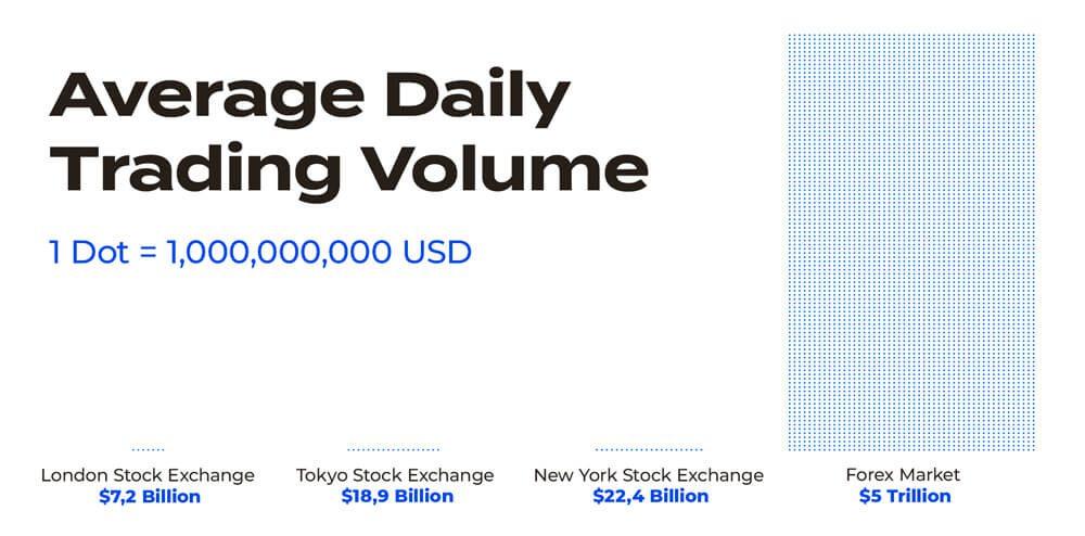 Devisen für Neueinsteiger: Der Devisenmarkt kurz und knapp