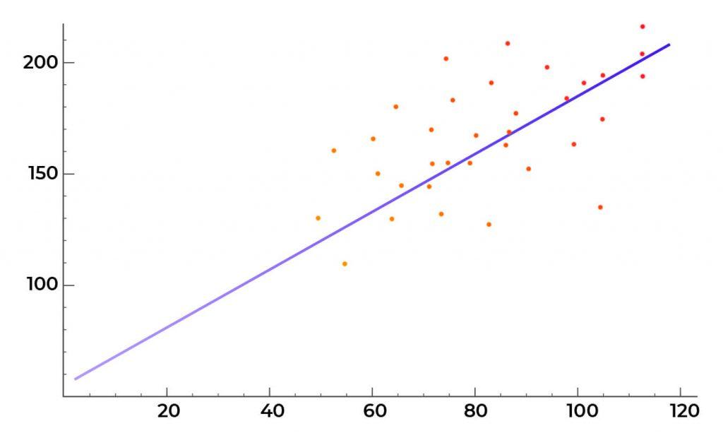 ¿Cómo Ajustar y Operar con la Previsión de Regresión Lineal?