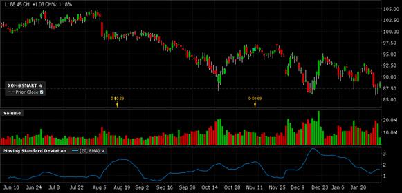 График акций Exxon Mobil Corp