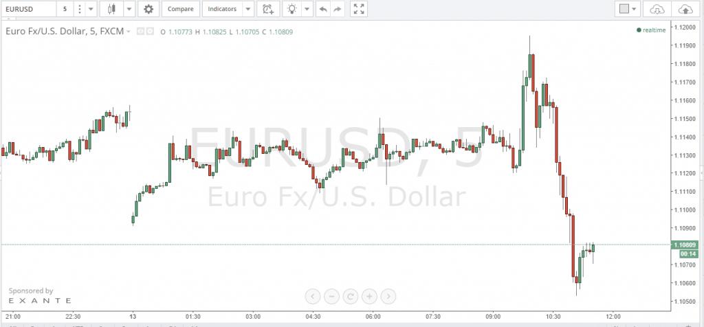 График EUR USD