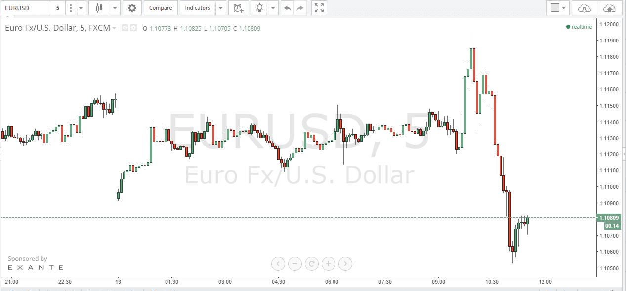 Бинарные опционы евро фсс