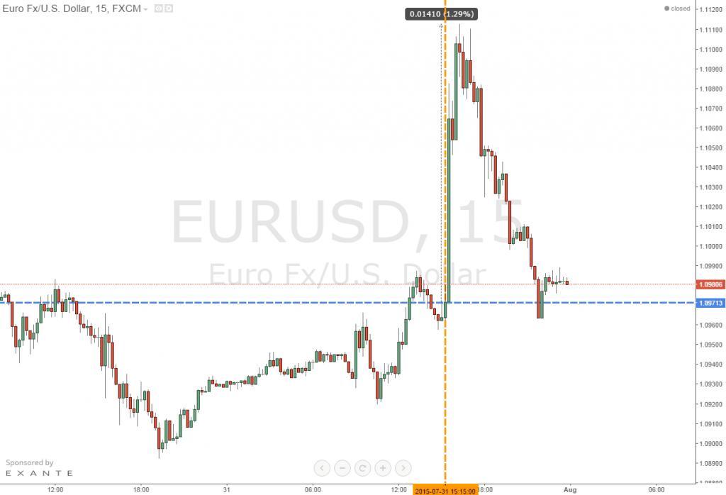 15 минутный график EUR/USD