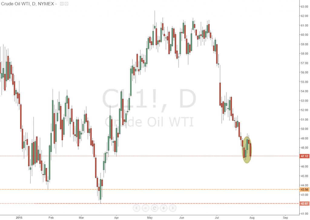 Дневной график CL (Crude Light)