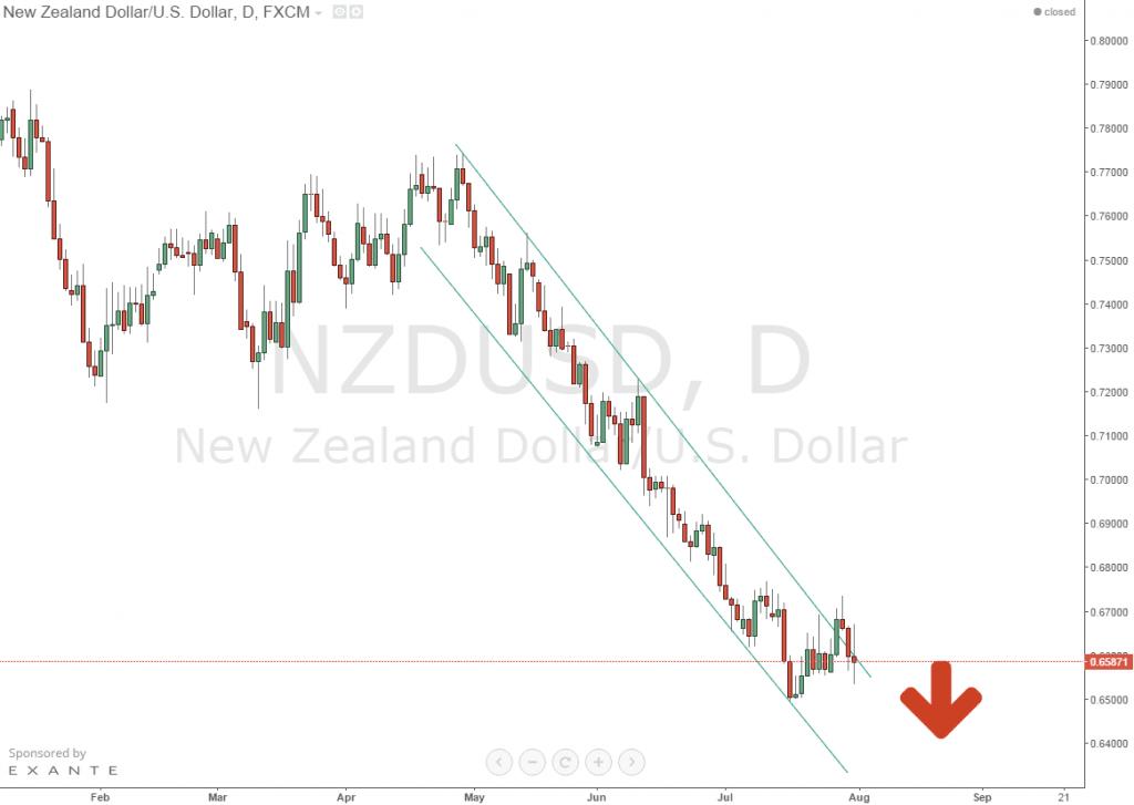 Дневной график NZD/USD