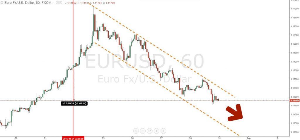 Grafica de hora EUR/USD