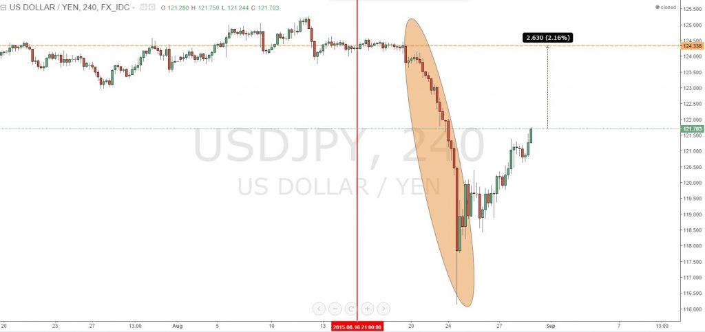 O grafico H4 USD JPY