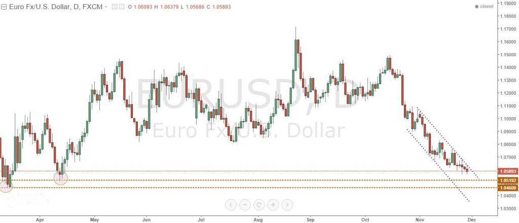 график EUR/USD - аналитика рынка