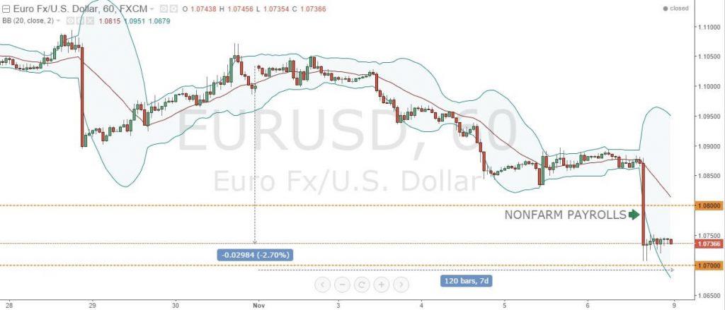 Часовой график EURUSD