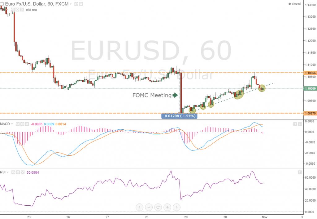 Часовой график EUR/USD
