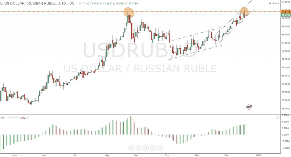 Gráfico diario de USDRUB