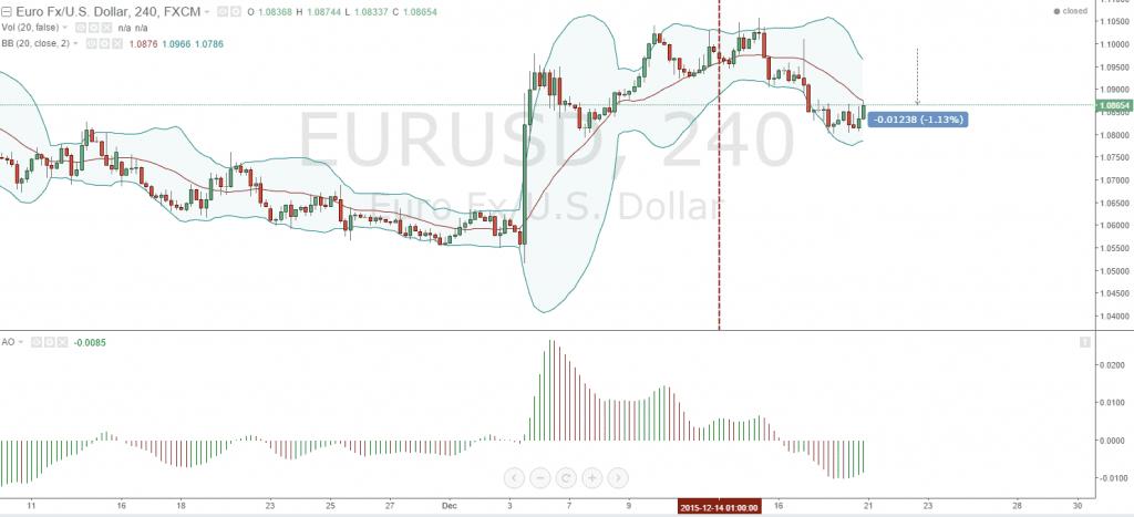 Grafico orario 4х  EURUSD