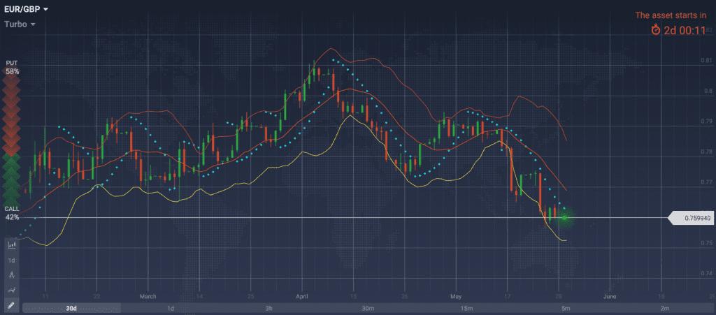 аналитика EUR GBP