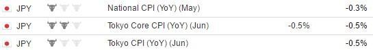Инфляционный отчёт Японии (1 июля 02:30 GMT +3)