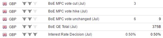 Решение представителей Банка Англии