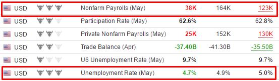 Nonfarm и уровень безработицы в США