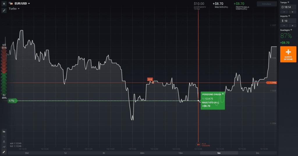 Il trading con opzioni turbo