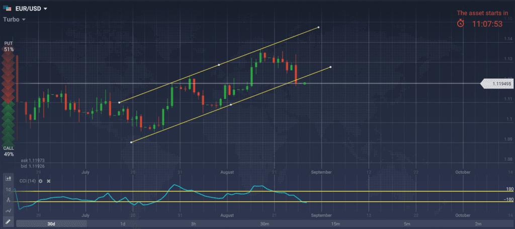 Gráfica EUR/USD