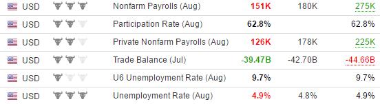 Данные рынка труда США